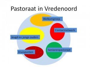 Pastoraat in Vredenoord